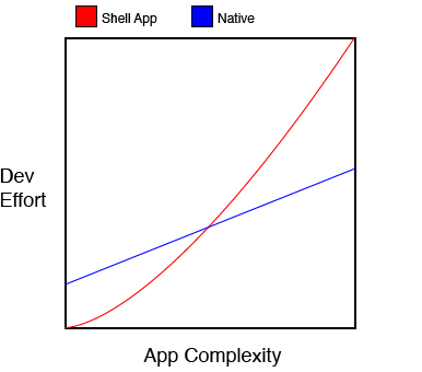 Shell apps vs Native