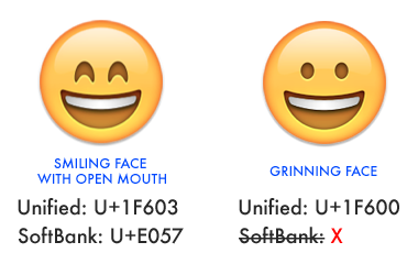 Supporting New Emojis On IOS 6